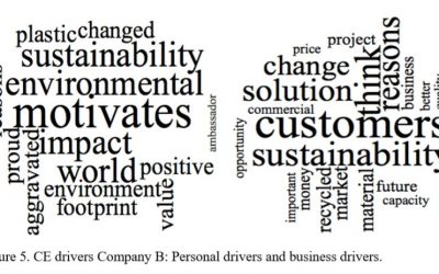 Supporting a behavioral transition towards Circular Economy